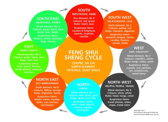 sheng cycle - 2013